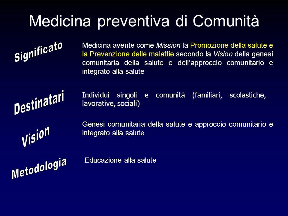 Medicina preventiva di Comunità Individui singoli e comunità (familiari, scolastiche, lavorative, sociali) Educazione alla salute Genesi comunitaria della salute e approccio comunitario e integrato alla salute Medicina avente come Mission la Promozione della salute e la Prevenzione delle malattie secondo la Vision della genesi comunitaria della salute e dellapproccio comunitario e integrato alla salute