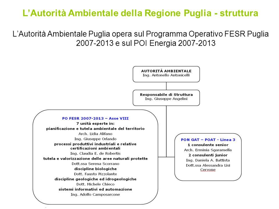 LAutorità Ambientale Puglia opera sul Programma Operativo FESR Puglia 2007-2013 e sul POI Energia 2007-2013 LAutorità Ambientale della Regione Puglia - struttura