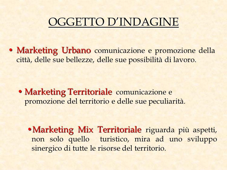 OGGETTO DINDAGINE Marketing UrbanoMarketing Urbano comunicazione e promozione della città, delle sue bellezze, delle sue possibilità di lavoro. Market