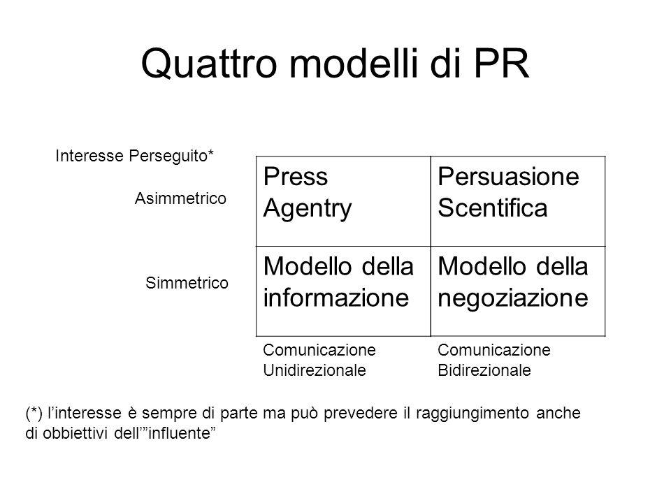Quattro modelli di PR Press Agentry Persuasione Scentifica Modello della negoziazione Modello della informazione Interesse Perseguito* Asimmetrico Simmetrico Comunicazione Unidirezionale Comunicazione Bidirezionale (*) linteresse è sempre di parte ma può prevedere il raggiungimento anche di obbiettivi dellinfluente