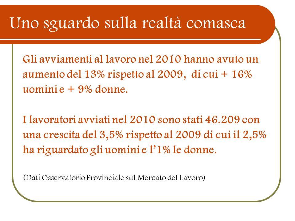 Uno sguardo sulla realtà comasca Gli avviamenti al lavoro nel 2010 hanno avuto un aumento del 13% rispetto al 2009, di cui + 16% uomini e + 9% donne.