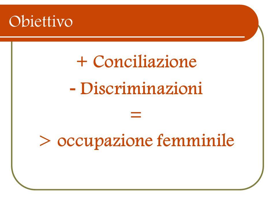 Obiettivo + Conciliazione - Discriminazioni = > occupazione femminile