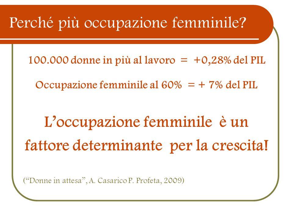 Perché più occupazione femminile? 100.000 donne in più al lavoro = +0,28% del PIL Occupazione femminile al 60% = + 7% del PIL Loccupazione femminile è