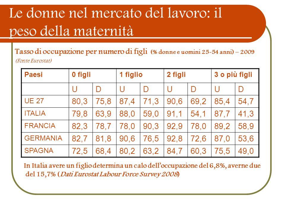 Le donne nel mercato del lavoro: il peso della maternità Tasso di occupazione per numero di figli (% donne e uomini 25-54 anni) – 2009 (Fonte Eurostat