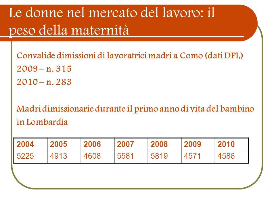 Le donne nel mercato del lavoro: il peso della maternità Convalide dimissioni di lavoratrici madri a Como (dati DPL) 2009 – n. 315 2010 – n. 283 Madri
