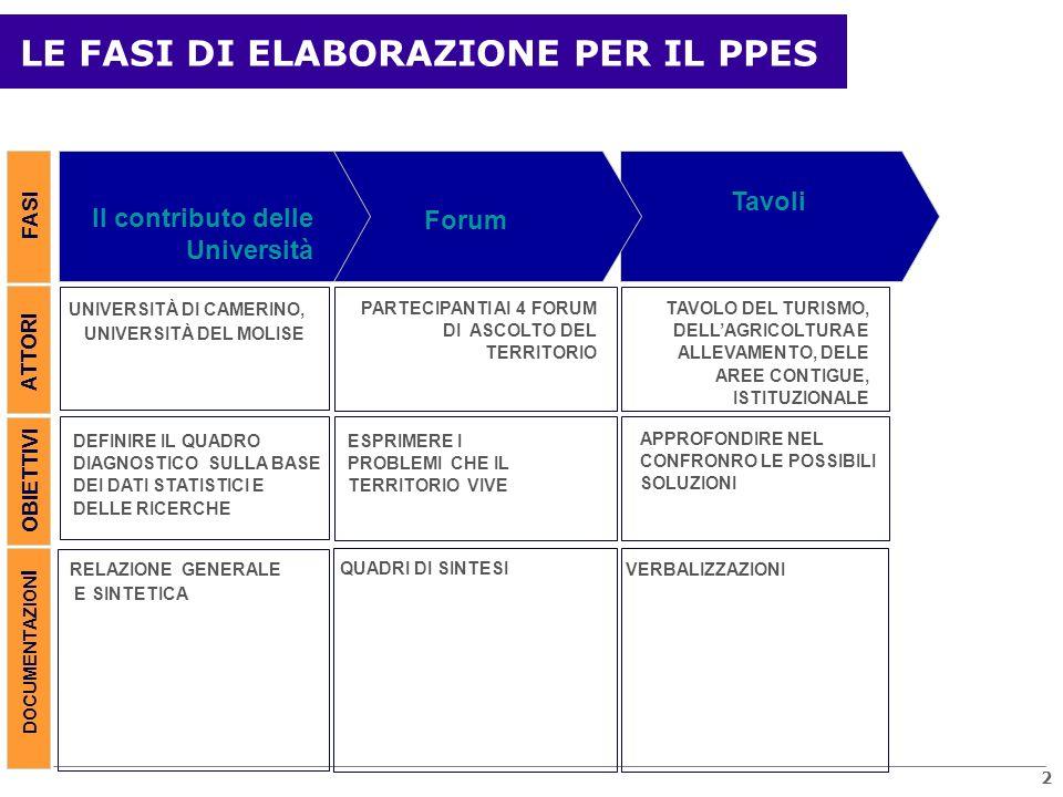 I FORUM DI ASCOLTO Versanti del PNALM ComuniPopolaz.ForumPresenze Molisano5 (IS)3.508Pizzone,1-0660 Laziale7 (FR)11.074S.