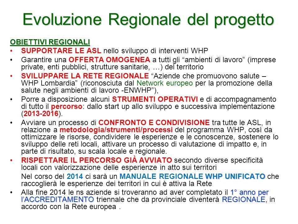 Evoluzione Regionale del progetto OBIETTIVI REGIONALI SUPPORTARE LE ASL nello sviluppo di interventi WHP Garantire una OFFERTA OMOGENEA a tutti gli am