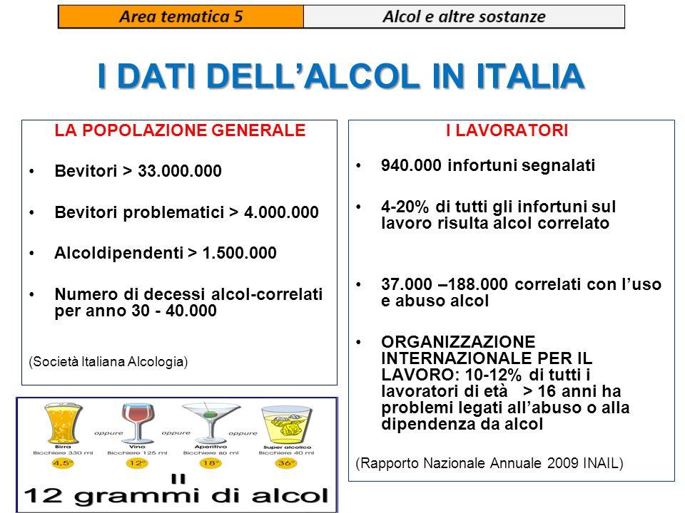 I DATI DELLALCOL IN ITALIA LA POPOLAZIONE GENERALE Bevitori > 33.000.000 Bevitori problematici > 4.000.000 Alcoldipendenti > 1.500.000 Numero di deces