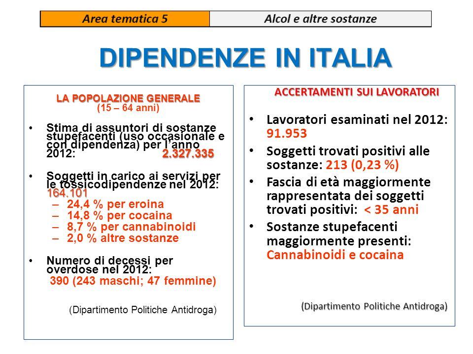 DIPENDENZE IN ITALIA LA POPOLAZIONE GENERALE (15 – 64 anni) 2.327.335Stima di assuntori di sostanze stupefacenti (uso occasionale e con dipendenza) pe