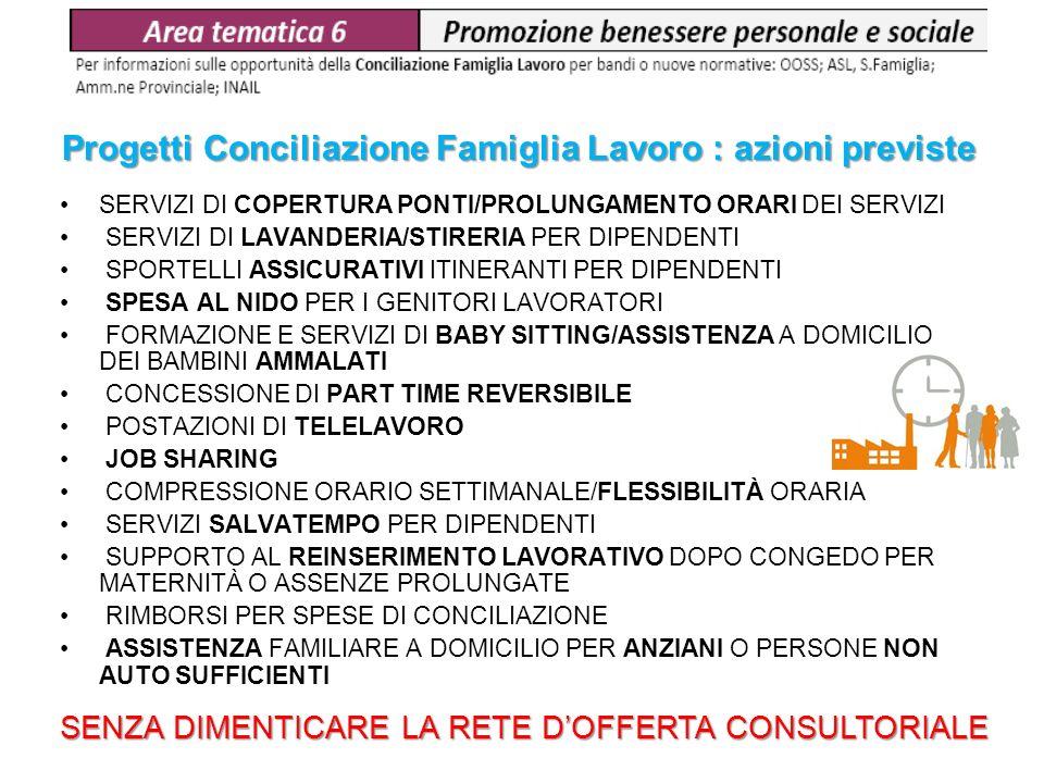 Progetti Conciliazione Famiglia Lavoro : azioni previste SERVIZI DI COPERTURA PONTI/PROLUNGAMENTO ORARI DEI SERVIZI SERVIZI DI LAVANDERIA/STIRERIA PER