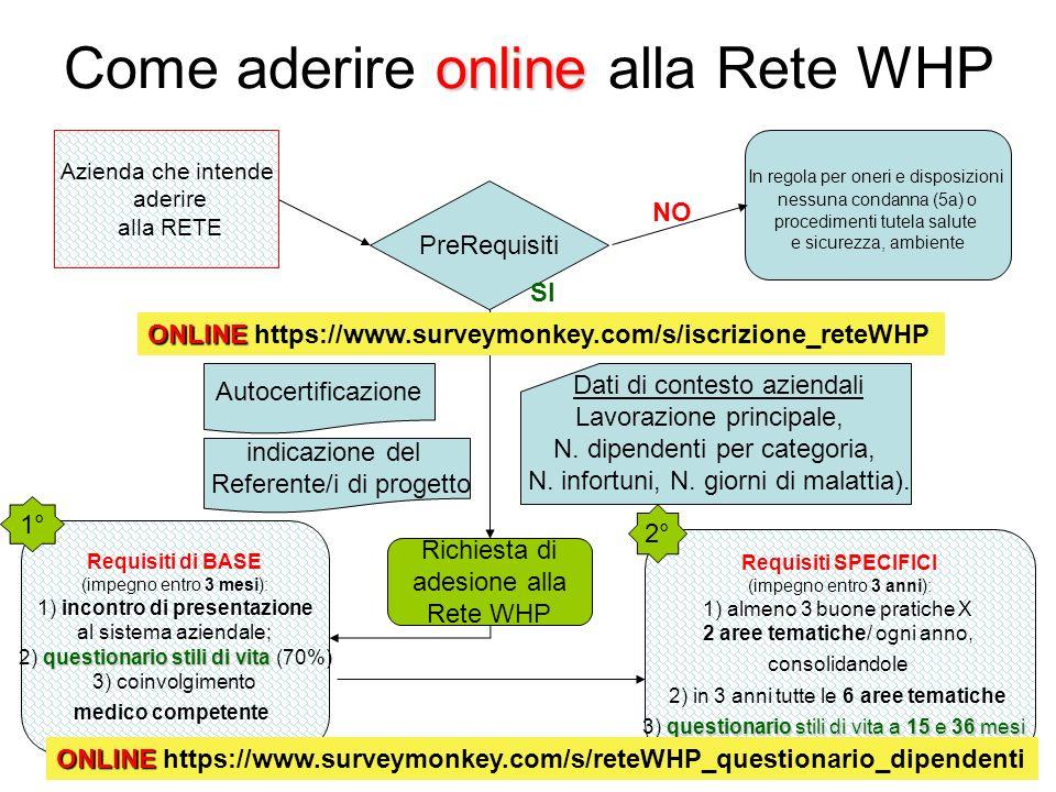 online Come aderire online alla Rete WHP Azienda che intende aderire alla RETE PreRequisiti In regola per oneri e disposizioni nessuna condanna (5a) o