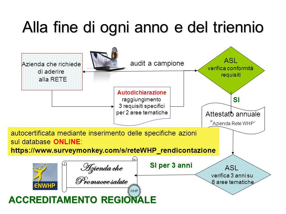 Alla fine di ogni anno e del triennio Azienda che richiede di aderire alla RETE Autodichiarazione raggiungimento 3 requisiti specifici per 2 aree tema
