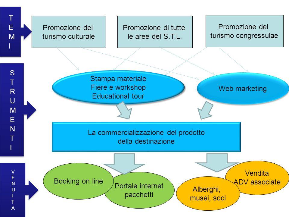 Promozione del turismo culturale Promozione di tutte le aree del S.T.L.