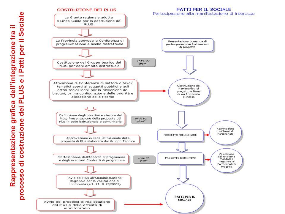 1 2 Rappresentazione grafica dellintegrazione tra il processo di costruzione dei PLUS e i Patti per il Sociale