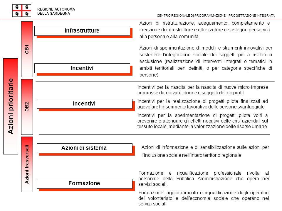 REGIONE AUTONOMA DELLA SARDEGNA 2 2 CENTRO REGIONALE DI PROGRAMMAZIONE – PROGETTAZIONE INTEGRATA Azioni prioritarie Infrastrutture Azioni di ristruttu