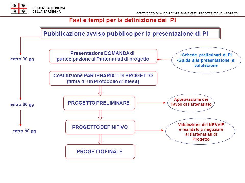 REGIONE AUTONOMA DELLA SARDEGNA Fasi e tempi per la definizione dei PI Presentazione DOMANDA di partecipazione ai Partenariati di progetto Pubblicazio