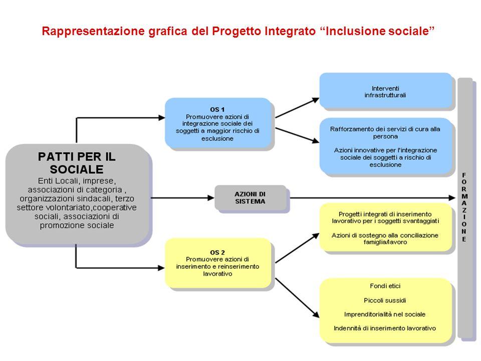 1 Rappresentazione grafica del Progetto Integrato Inclusione sociale