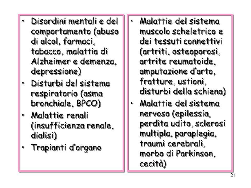 21 Disordini mentali e del comportamento (abuso di alcol, farmaci, tabacco, malattia di Alzheimer e demenza, depressione) Disturbi del sistema respiratorio (asma bronchiale, BPCO) Malattie renali (insufficienza renale, dialisi) Trapianti dorgano Disordini mentali e del comportamento (abuso di alcol, farmaci, tabacco, malattia di Alzheimer e demenza, depressione) Disturbi del sistema respiratorio (asma bronchiale, BPCO) Malattie renali (insufficienza renale, dialisi) Trapianti dorgano Malattie del sistema muscolo scheletrico e dei tessuti connettivi (artriti, osteoporosi, artrite reumatoide, amputazione darto, fratture, ustioni, disturbi della schiena) Malattie del sistema nervoso (epilessia, perdita udito, sclerosi multipla, paraplegia, traumi cerebrali, morbo di Parkinson, cecità) Malattie del sistema muscolo scheletrico e dei tessuti connettivi (artriti, osteoporosi, artrite reumatoide, amputazione darto, fratture, ustioni, disturbi della schiena) Malattie del sistema nervoso (epilessia, perdita udito, sclerosi multipla, paraplegia, traumi cerebrali, morbo di Parkinson, cecità)