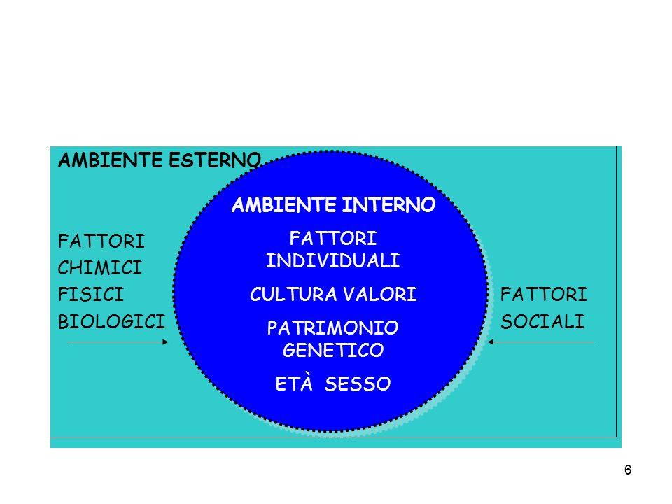 6 AMBIENTE ESTERNO FATTORI CHIMICI FISICI FATTORI BIOLOGICI SOCIALI AMBIENTE INTERNO FATTORI INDIVIDUALI CULTURA VALORI PATRIMONIO GENETICO ETÀ SESSO