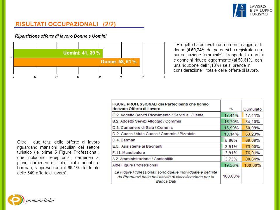 RISULTATI OCCUPAZIONALI (2/2) ll Progetto ha coinvolto un numero maggiore di donne (il 59,74% dei percorsi ha registrato una partecipazione femminile).