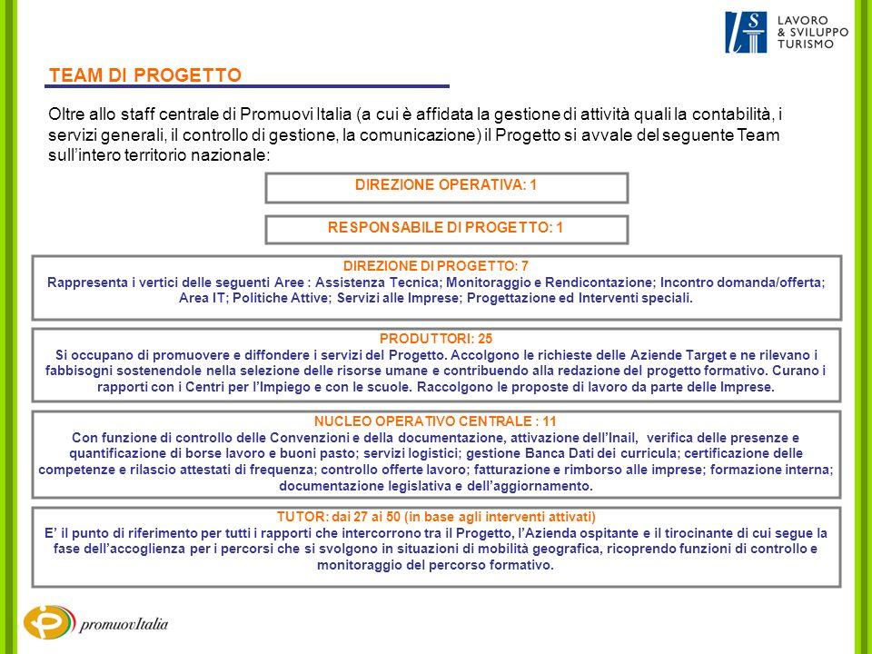 Oltre allo staff centrale di Promuovi Italia (a cui è affidata la gestione di attività quali la contabilità, i servizi generali, il controllo di gestione, la comunicazione) il Progetto si avvale del seguente Team sullintero territorio nazionale: RESPONSABILE DI PROGETTO: 1 DIREZIONE DI PROGETTO: 7 Rappresenta i vertici delle seguenti Aree : Assistenza Tecnica; Monitoraggio e Rendicontazione; Incontro domanda/offerta; Area IT; Politiche Attive; Servizi alle Imprese; Progettazione ed Interventi speciali.