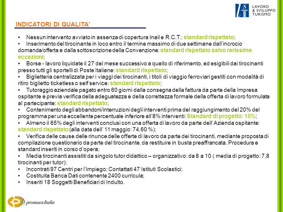 Nessun intervento avviato in assenza di copertura Inail e R.C.T.: standard rispettato; Inserimento del tirocinante in loco entro il termine massimo di due settimane dallincrocio domanda/offerta e dalla sottoscrizione della Convenzione: standard rispettato salvo rarissime eccezioni; Borse - lavoro liquidate il 27 del mese successivo a quello di riferimento, ed esigibili dai tirocinanti presso tutti gli sportelli di Poste Italiane: standard rispettato; Biglietteria centralizzata per i viaggi dei tirocinanti, i titoli di viaggio ferroviari gestiti con modalità di ritiro biglietto ticketless o self service: standard rispettato; Tutoraggio aziendale pagato entro 60 giorni dalla consegna della fattura da parte della Impresa ospitante e previa verifica della adeguatezza e della correttezza formale della offerta di lavoro formulata al partecipante: standard rispettato; Contenimento degli abbandoni/interruzioni degli interventi prima del raggiungimento del 20% del programma per una eccellente percentuale inferiore all8% interventi: Standard di progetto: 10%; Almeno il 65% degli interventi conclusi con una offerta di lavoro da parte dell Azienda ospitante: standard rispettato (alla data dell 11 maggio: 74,60 %); Verifica delle cause delle rinunce delle offerte di lavoro da parte dei tirocinanti, mediante proposta di compilazione questionario da parte del tirocinante, da restituire in busta preaffrancata.
