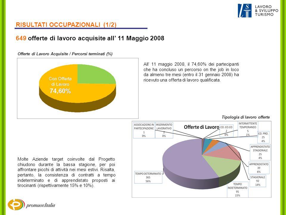 RISULTATI OCCUPAZIONALI (1/2) 649 offerte di lavoro acquisite all 11 Maggio 2008 Offerte di Lavoro Acquisite / Percorsi terminati (%) All 11 maggio 20