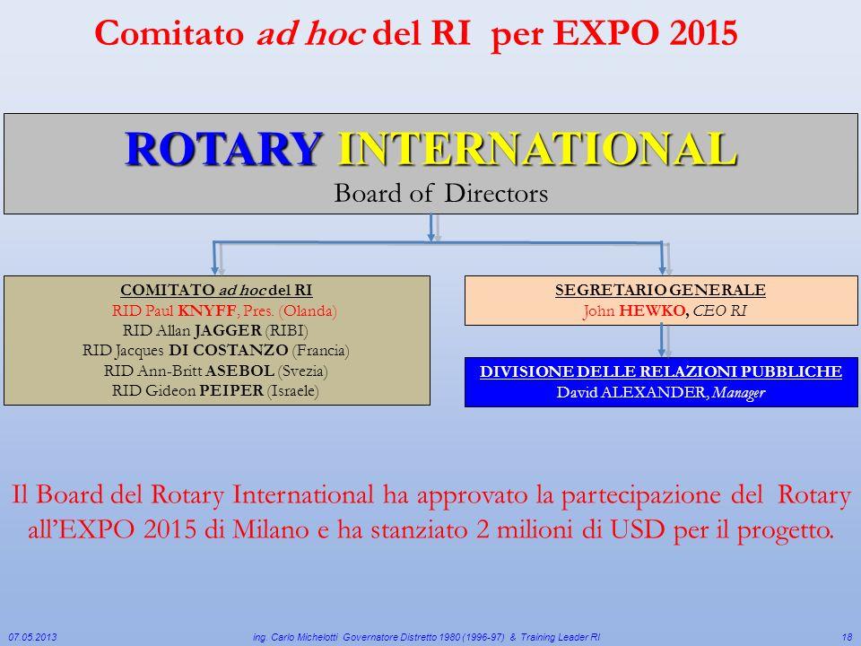 Comitato ad hoc del RI per EXPO 2015 07.05.2013 ing. Carlo Michelotti Governatore Distretto 1980 (1996-97) & Training Leader RI Il Board del Rotary In