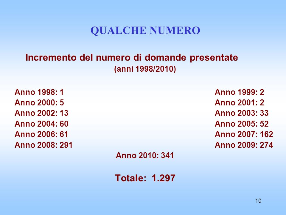 10 QUALCHE NUMERO Incremento del numero di domande presentate (anni 1998/2010) Anno 1998: 1Anno 1999: 2 Anno 2000: 5Anno 2001: 2 Anno 2002: 13Anno 200