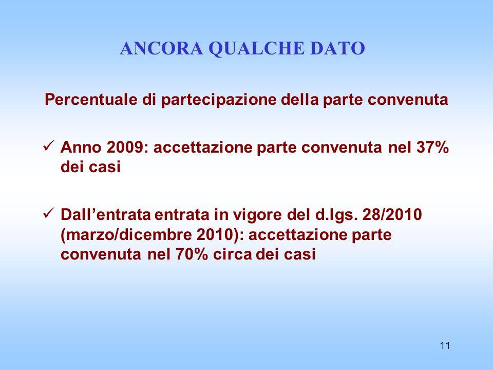 11 ANCORA QUALCHE DATO Percentuale di partecipazione della parte convenuta Anno 2009: accettazione parte convenuta nel 37% dei casi Dallentrata entrat