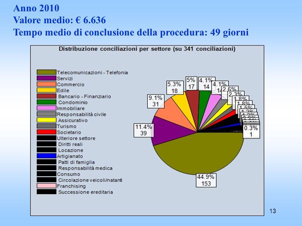 13 Anno 2010 Valore medio: 6.636 Tempo medio di conclusione della procedura: 49 giorni