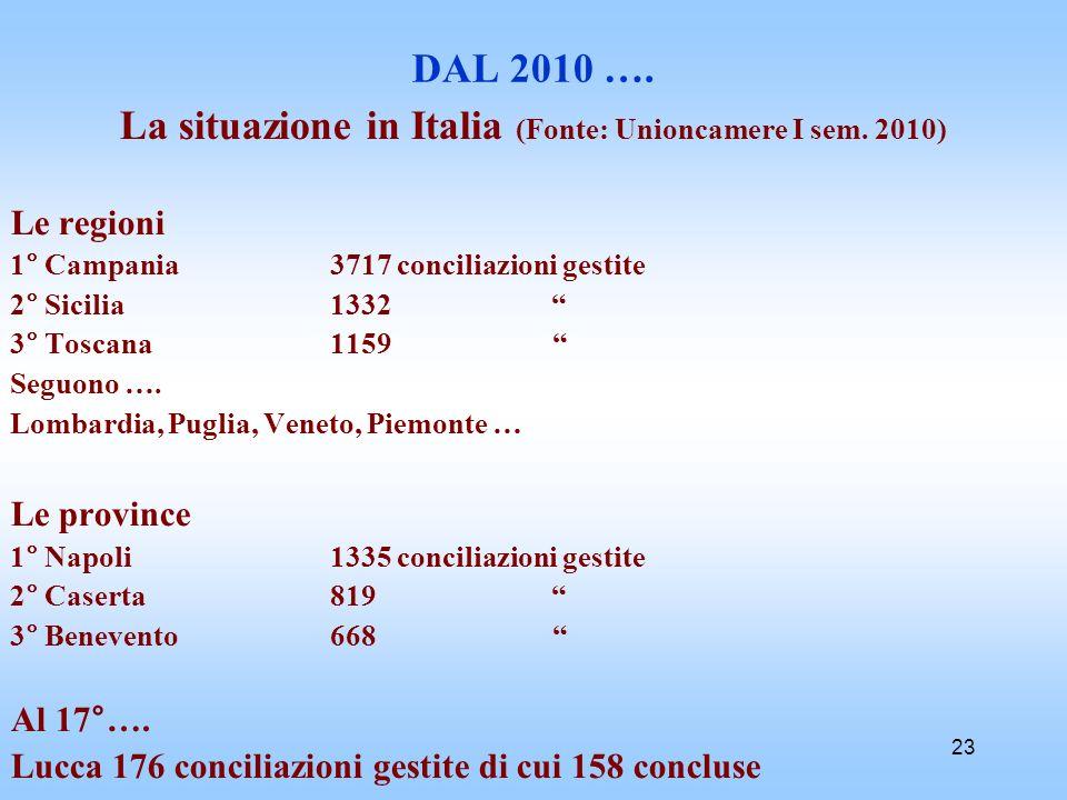 23 DAL 2010 …. La situazione in Italia (Fonte: Unioncamere I sem. 2010) Le regioni 1° Campania 3717 conciliazioni gestite 2° Sicilia 1332 3° Toscana 1