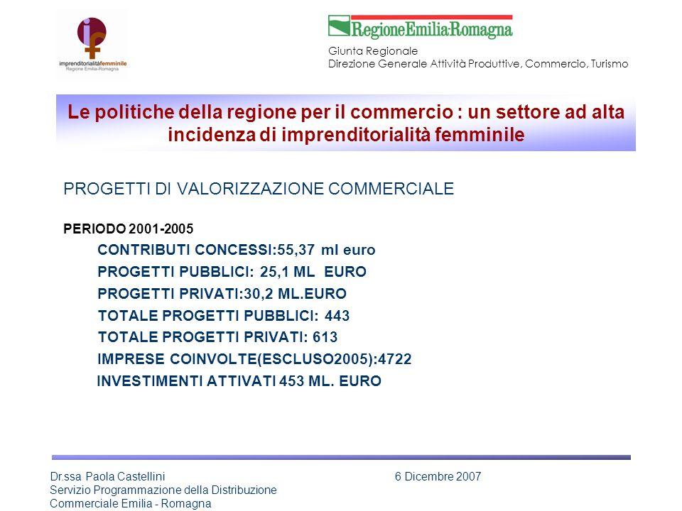 Giunta Regionale Direzione Generale Attività Produttive, Commercio, Turismo Dr.ssa Paola Castellini Servizio Programmazione della Distribuzione Commerciale Emilia - Romagna 6 Dicembre 2007 Le politiche della regione per il commercio : un settore ad alta incidenza di imprenditorialità femminile PROGETTI DI VALORIZZAZIONE COMMERCIALE PERIODO 2001-2005 CONTRIBUTI CONCESSI:55,37 ml euro PROGETTI PUBBLICI: 25,1 ML EURO PROGETTI PRIVATI:30,2 ML.EURO TOTALE PROGETTI PUBBLICI: 443 TOTALE PROGETTI PRIVATI: 613 IMPRESE COINVOLTE(ESCLUSO2005):4722 INVESTIMENTI ATTIVATI 453 ML.