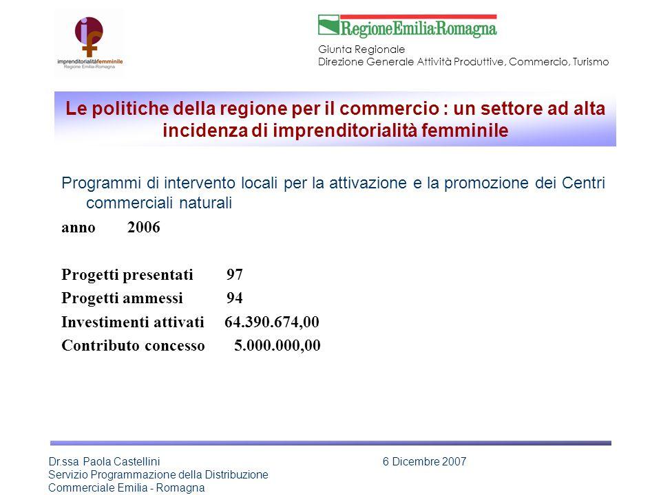 Giunta Regionale Direzione Generale Attività Produttive, Commercio, Turismo Dr.ssa Paola Castellini Servizio Programmazione della Distribuzione Commerciale Emilia - Romagna 6 Dicembre 2007 Le politiche della regione per il commercio : un settore ad alta incidenza di imprenditorialità femminile Programmi di intervento locali per la attivazione e la promozione dei Centri commerciali naturali anno2006 Progetti presentati 97 Progetti ammessi 94 Investimenti attivati 64.390.674,00 Contributo concesso 5.000.000,00