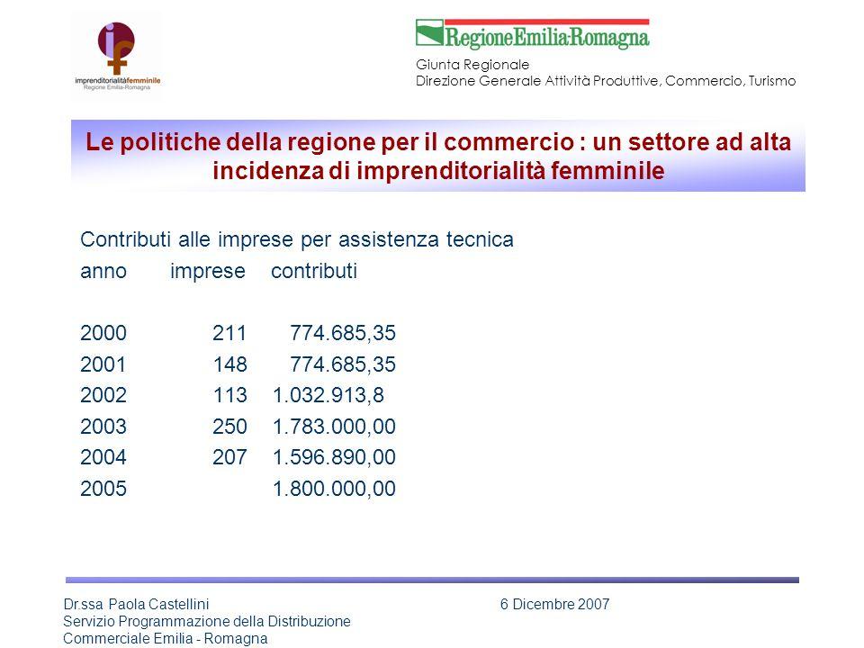 Giunta Regionale Direzione Generale Attività Produttive, Commercio, Turismo Dr.ssa Paola Castellini Servizio Programmazione della Distribuzione Commerciale Emilia - Romagna 6 Dicembre 2007 Le politiche della regione per il commercio : un settore ad alta incidenza di imprenditorialità femminile Contributi alle imprese per assistenza tecnica anno imprese contributi 2000 211 774.685,35 2001 148 774.685,35 2002 113 1.032.913,8 2003 250 1.783.000,00 2004 207 1.596.890,00 2005 1.800.000,00