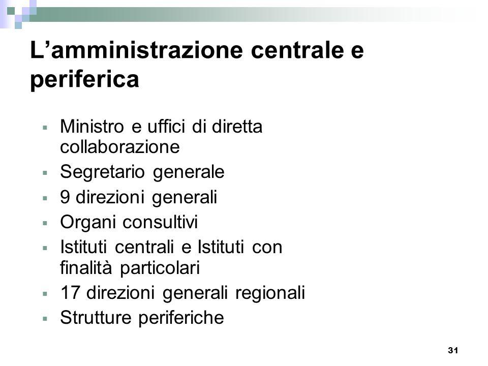 30 Levoluzione delle strutture organizzative del Ministero 2004-2007 D.lgs. 8.01.2004, n. 3 Riorganizzazione del Ministero per i beni e le attività cu