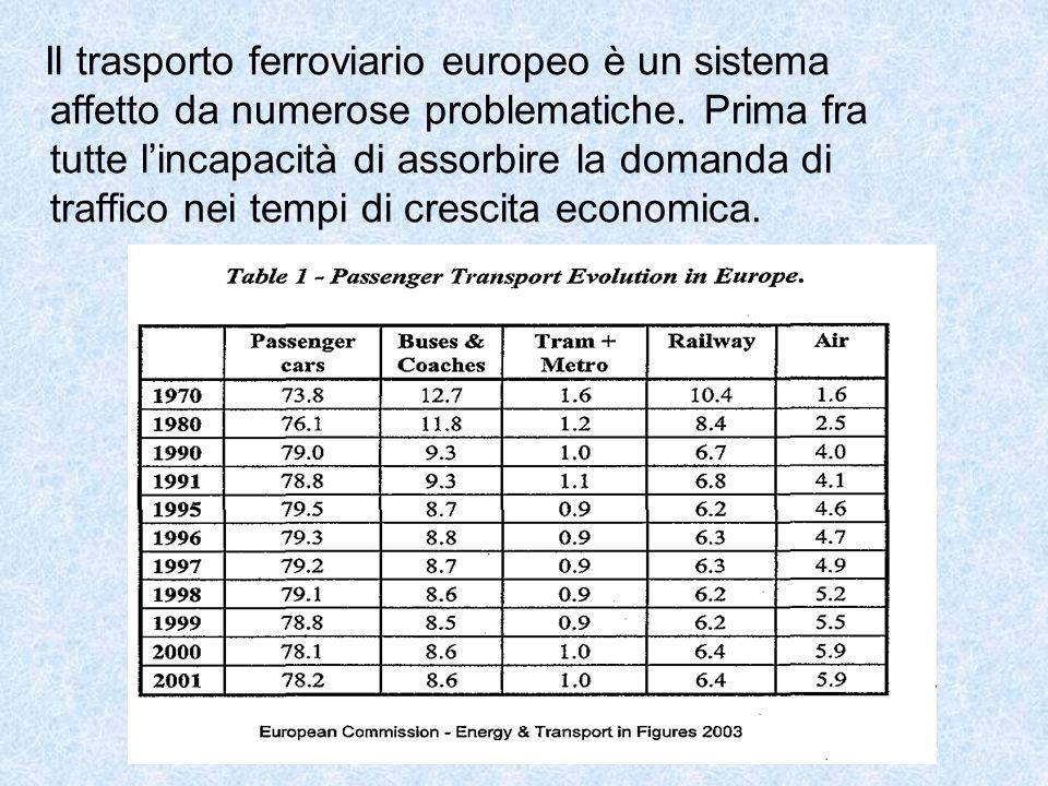 Il trasporto ferroviario europeo è un sistema affetto da numerose problematiche.