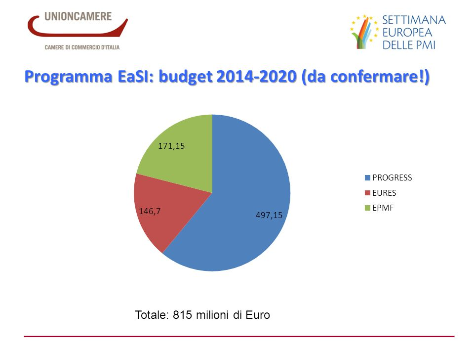 Programma EaSI: budget 2014-2020 (da confermare!) Totale: 815 milioni di Euro