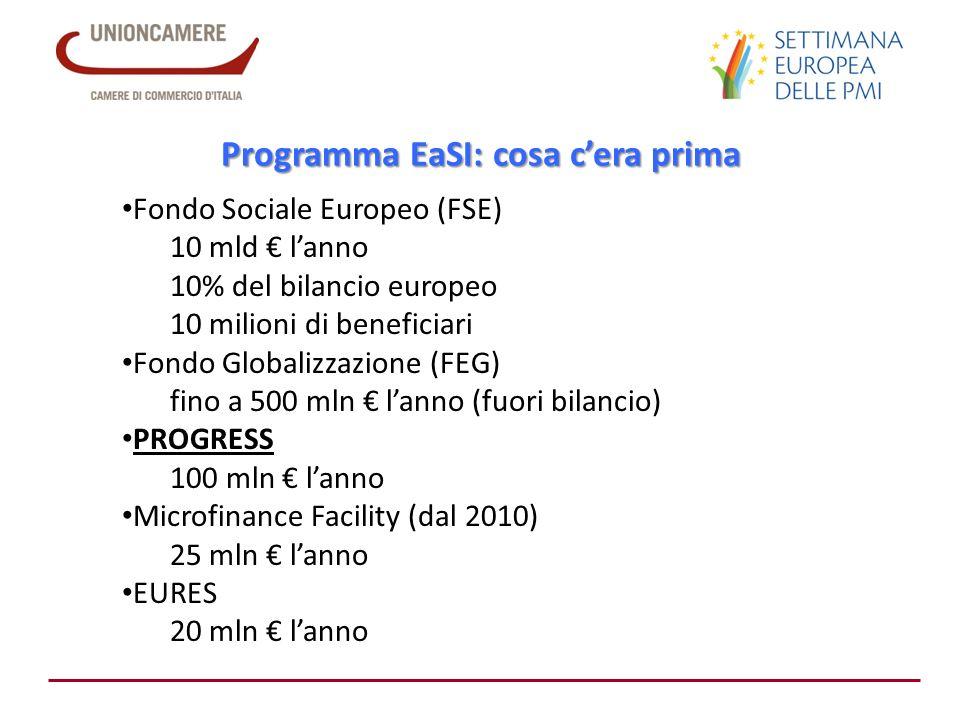 Programma EaSI: cosa cera prima Fondo Sociale Europeo (FSE) 10 mld lanno 10% del bilancio europeo 10 milioni di beneficiari Fondo Globalizzazione (FEG