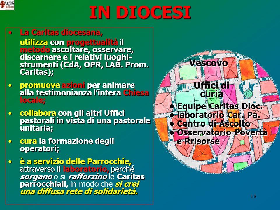 18 IN DIOCESI La Caritas diocesana,La Caritas diocesana, utilizza conprogettualitàil metodoascoltare, osservare, discernere e i relativi luoghi- strum