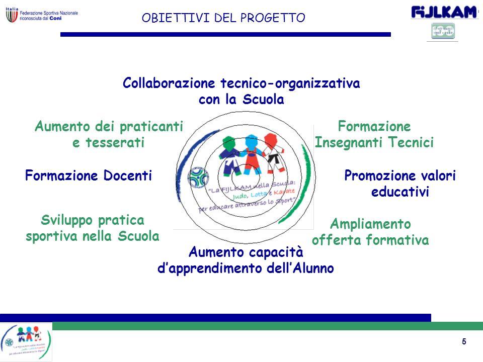 5 OBIETTIVI DEL PROGETTO Ampliamento offerta formativa Formazione Docenti Aumento capacità dapprendimento dellAlunno Promozione valori educativi Svilu