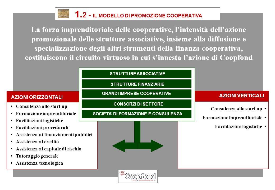 1. 2 - IL MODELLO DI PROMOZIONE COOPERATIVA Consulenza allo start up Formazione imprenditoriale Facilitazioni logistiche Facilitazioni procedurali Ass
