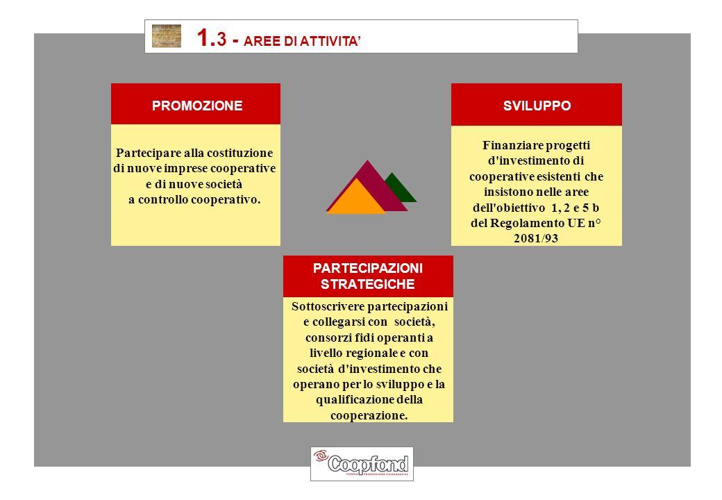 1. 3 - AREE DI ATTIVITA PROMOZIONE PARTECIPAZIONI STRATEGICHE SVILUPPO Partecipare alla costituzione di nuove imprese cooperative e di nuove società a