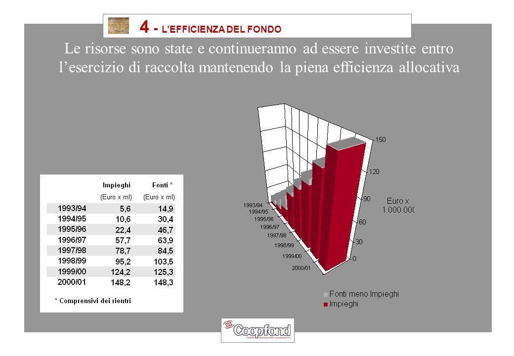 4 - LEFFICIENZA DEL FONDO Le risorse sono state e continueranno ad essere investite entro lesercizio di raccolta mantenendo la piena efficienza allocativa