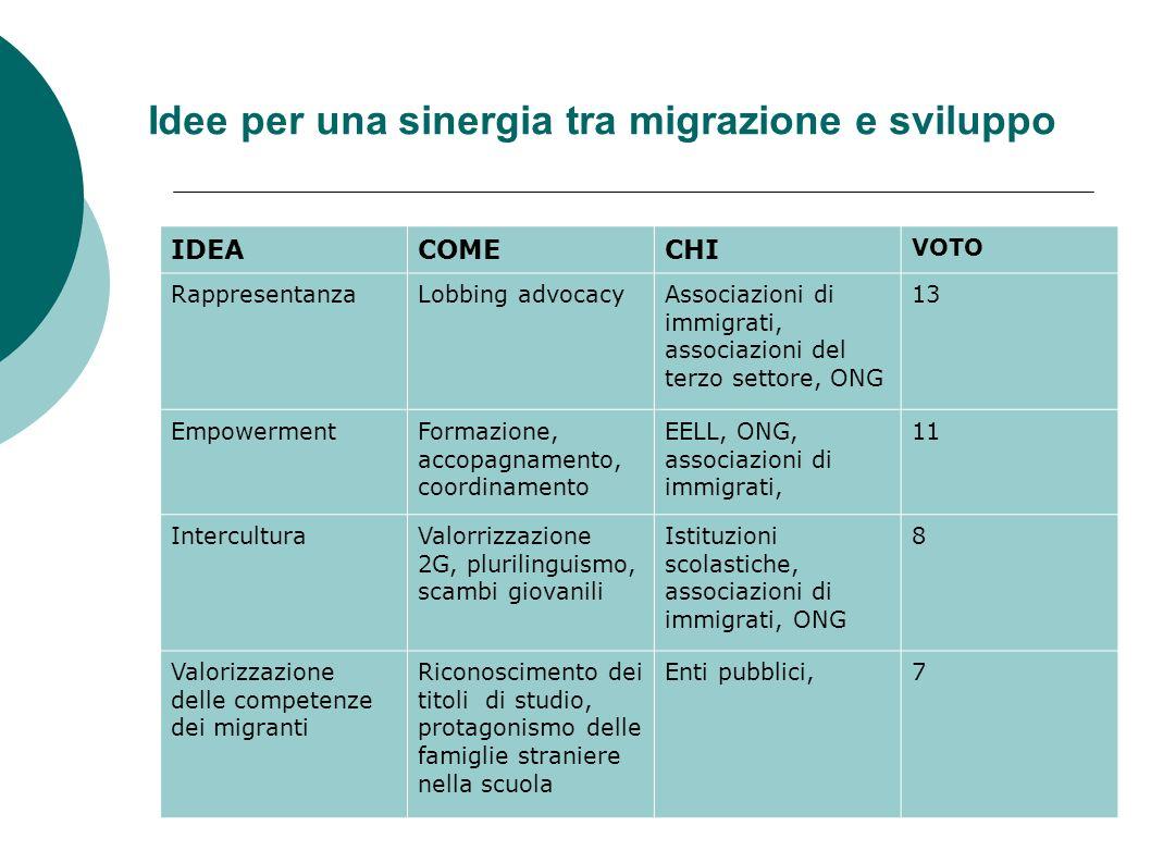 Idee per una sinergia tra migrazione e sviluppo IDEACOMECHI VOTO RappresentanzaLobbing advocacyAssociazioni di immigrati, associazioni del terzo settore, ONG 13 EmpowermentFormazione, accopagnamento, coordinamento EELL, ONG, associazioni di immigrati, 11 InterculturaValorrizzazione 2G, plurilinguismo, scambi giovanili Istituzioni scolastiche, associazioni di immigrati, ONG 8 Valorizzazione delle competenze dei migranti Riconoscimento dei titoli di studio, protagonismo delle famiglie straniere nella scuola Enti pubblici,7