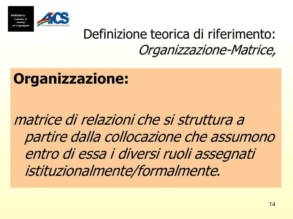 14 Definizione teorica di riferimento: Organizzazione-Matrice, Organizzazione: matrice di relazioni che si struttura a partire dalla collocazione che