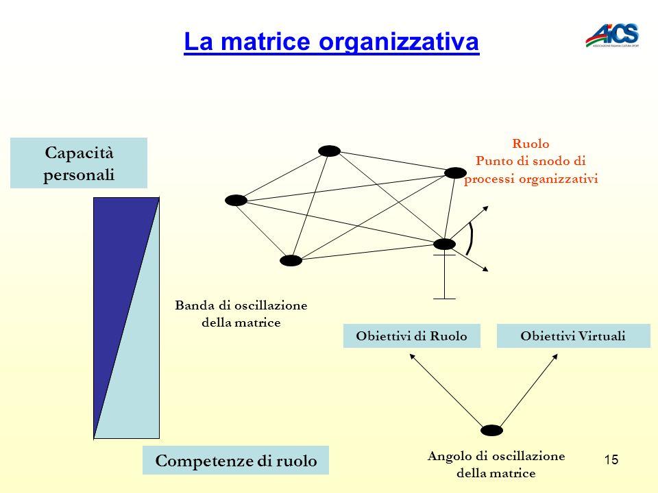 15 Capacità personali Competenze di ruolo Banda di oscillazione della matrice Obiettivi di RuoloObiettivi Virtuali Angolo di oscillazione della matric