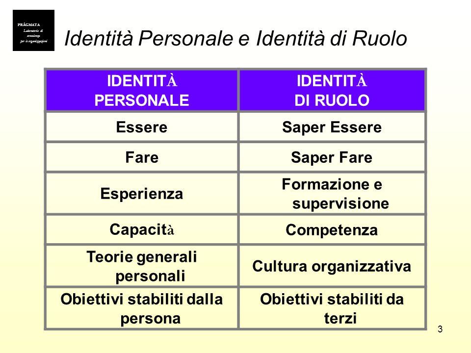 3 Identità Personale e Identità di Ruolo IDENTIT À PERSONALE IDENTIT À DI RUOLO EssereSaper Essere FareSaper Fare Esperienza Formazione e supervisione