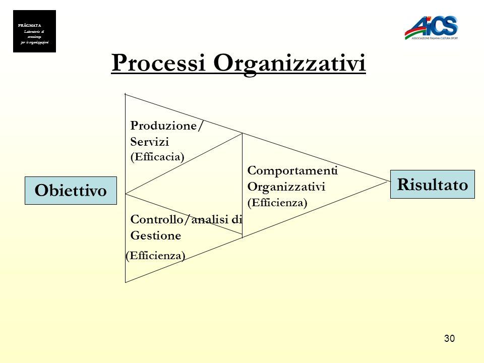 30 Obiettivo Risultato Produzione/ Servizi Controllo/analisi di Gestione Comportamenti Organizzativi (Efficacia) (Efficienza) Processi Organizzativi P