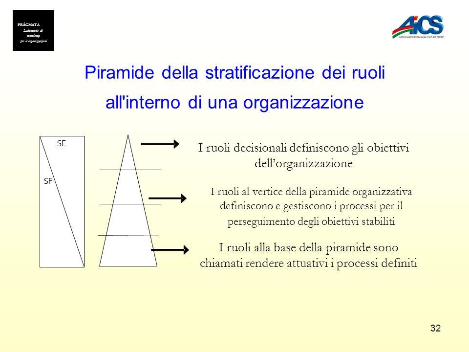 32 Piramide della stratificazione dei ruoli all'interno di una organizzazione I ruoli al vertice della piramide organizzativa definiscono e gestiscono